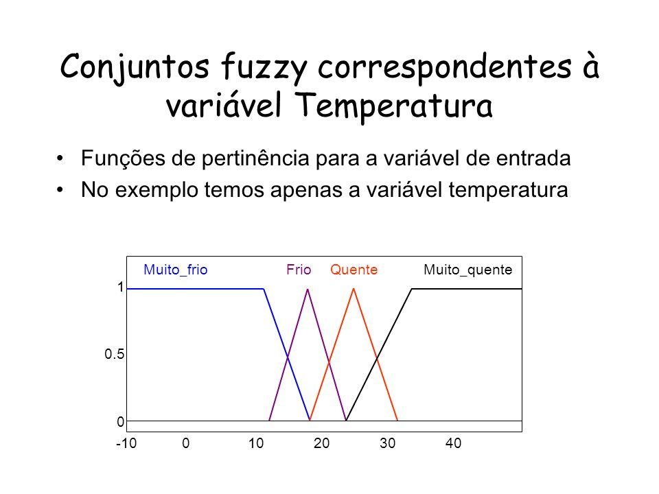 Conjuntos fuzzy correspondentes à variável Temperatura -10010203040 1 0.5 0 Muito_frioFrioQuenteMuito_quente Funções de pertinência para a variável de entrada No exemplo temos apenas a variável temperatura