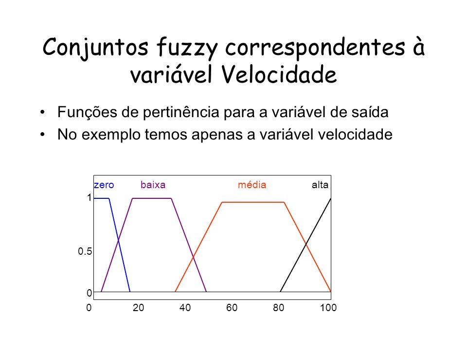 Conjuntos fuzzy correspondentes à variável Velocidade Funções de pertinência para a variável de saída No exemplo temos apenas a variável velocidade 020406080100 1 0.5 0 zerobaixamédiaalta