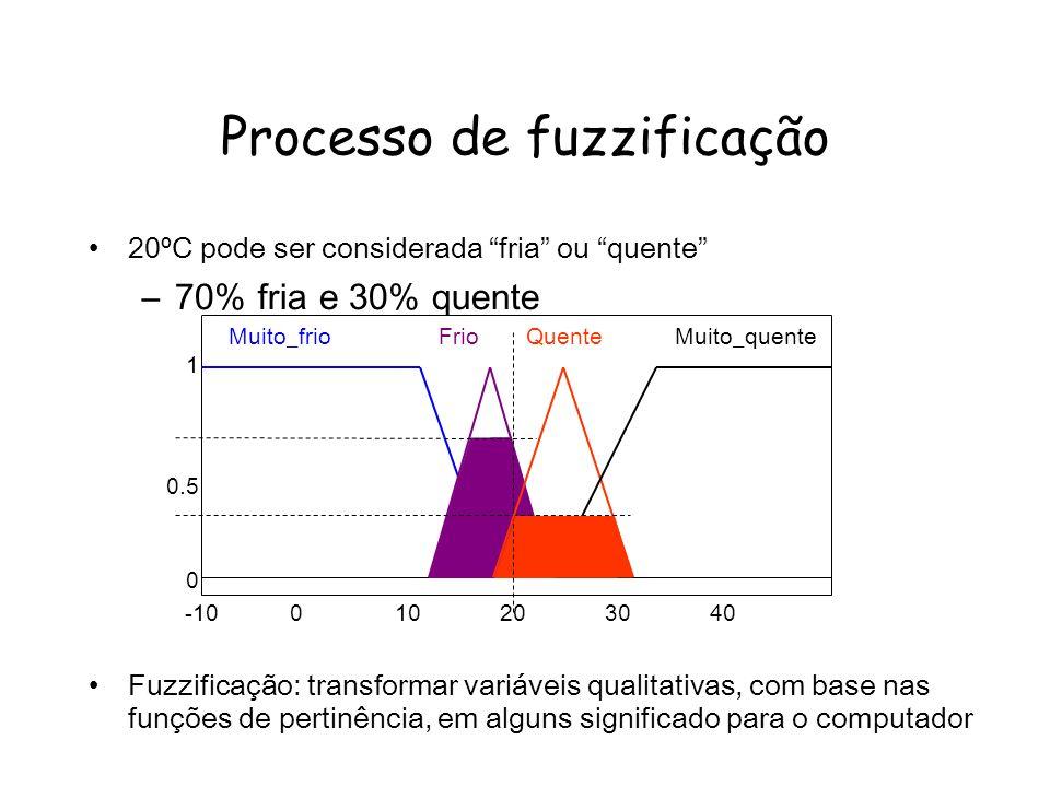 Processo de fuzzificação 20ºC pode ser considerada fria ou quente –70% fria e 30% quente Fuzzificação: transformar variáveis qualitativas, com base nas funções de pertinência, em alguns significado para o computador -10010203040 1 0.5 0 Muito_frioFrioQuenteMuito_quente