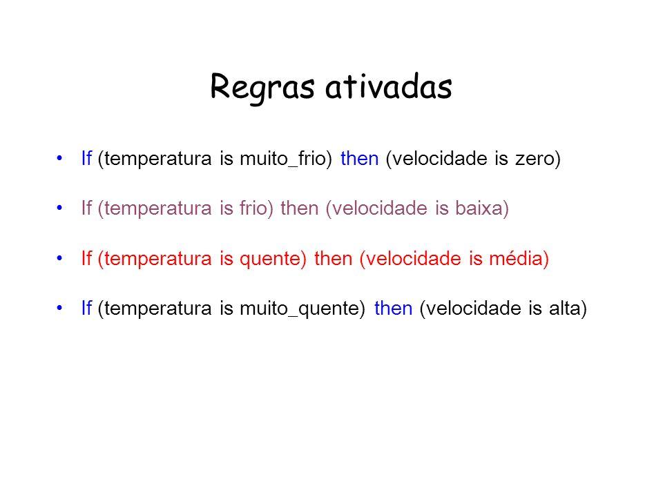 Regras ativadas If (temperatura is muito_frio) then (velocidade is zero) If (temperatura is frio) then (velocidade is baixa) If (temperatura is quente) then (velocidade is média) If (temperatura is muito_quente) then (velocidade is alta)