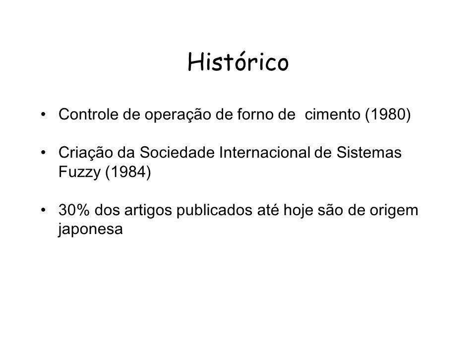 Histórico Controle de operação de forno de cimento (1980) Criação da Sociedade Internacional de Sistemas Fuzzy (1984) 30% dos artigos publicados até h