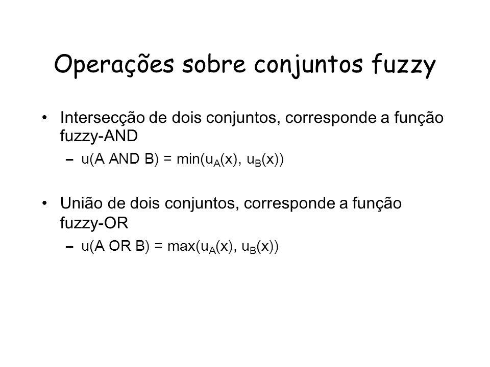Operações sobre conjuntos fuzzy Intersecção de dois conjuntos, corresponde a função fuzzy-AND –u(A AND B) = min(u A (x), u B (x)) União de dois conjuntos, corresponde a função fuzzy-OR –u(A OR B) = max(u A (x), u B (x))