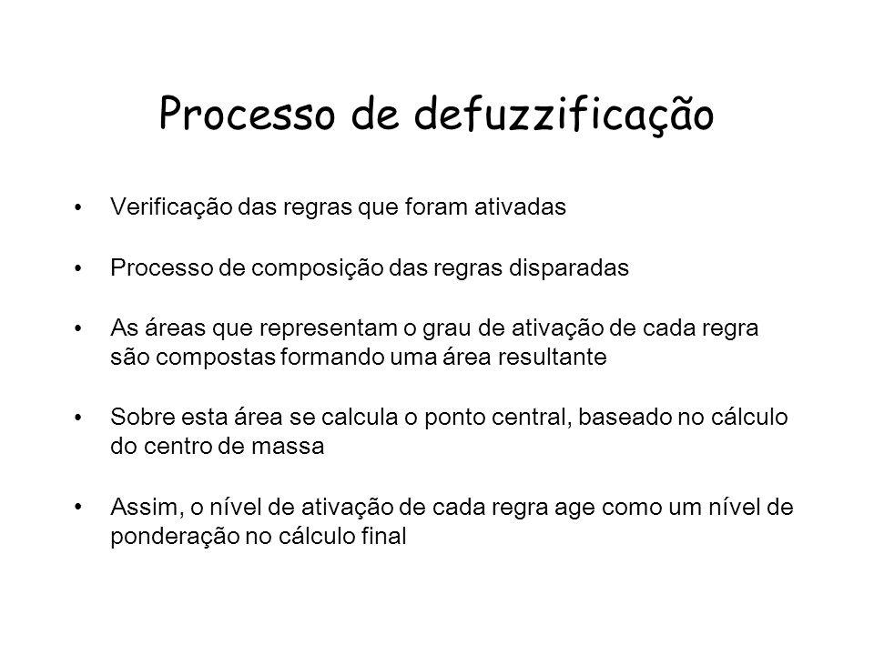 Processo de defuzzificação Verificação das regras que foram ativadas Processo de composição das regras disparadas As áreas que representam o grau de a