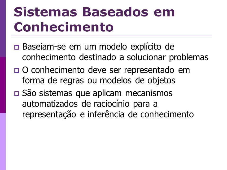 Sistemas Baseados em Conhecimento Baseiam-se em um modelo explícito de conhecimento destinado a solucionar problemas O conhecimento deve ser representado em forma de regras ou modelos de objetos São sistemas que aplicam mecanismos automatizados de raciocínio para a representação e inferência de conhecimento