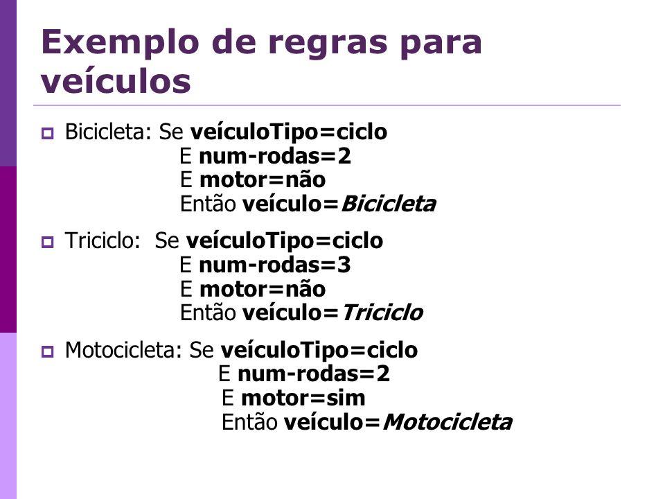 Exemplo de regras para veículos Bicicleta: Se veículoTipo=ciclo E num-rodas=2 E motor=não Então veículo=Bicicleta Triciclo: Se veículoTipo=ciclo E num-rodas=3 E motor=não Então veículo=Triciclo Motocicleta: Se veículoTipo=ciclo E num-rodas=2 E motor=sim Então veículo=Motocicleta