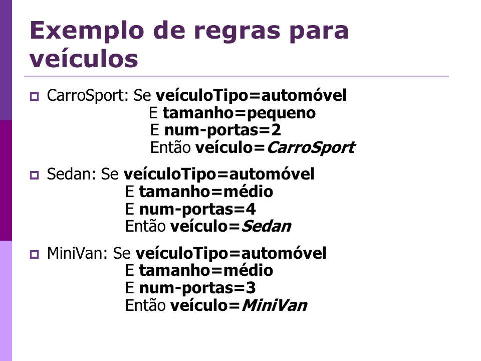 Exemplo de regras para veículos CarroSport: Se veículoTipo=automóvel E tamanho=pequeno E num-portas=2 Então veículo=CarroSport Sedan: Se veículoTipo=automóvel E tamanho=médio E num-portas=4 Então veículo=Sedan MiniVan: Se veículoTipo=automóvel E tamanho=médio E num-portas=3 Então veículo=MiniVan