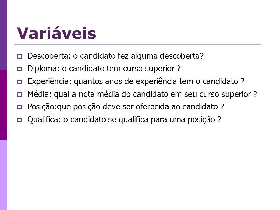 Variáveis Descoberta: o candidato fez alguma descoberta.