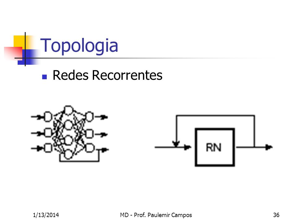 1/13/2014MD - Prof. Paulemir Campos36 Topologia Redes Recorrentes