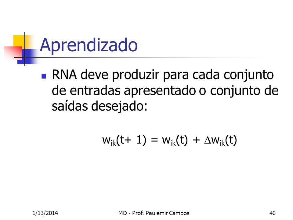 1/13/2014MD - Prof. Paulemir Campos40 Aprendizado RNA deve produzir para cada conjunto de entradas apresentado o conjunto de saídas desejado: w ik (t+