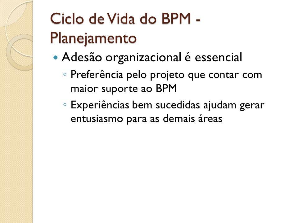 Ciclo de Vida do BPM - Planejamento Adesão organizacional é essencial Preferência pelo projeto que contar com maior suporte ao BPM Experiências bem su