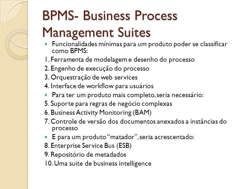 BPMS- Business Process Management Suites Funcionalidades mínimas para um produto poder se classificar como BPMS: 1. Ferramenta de modelagem e desenho