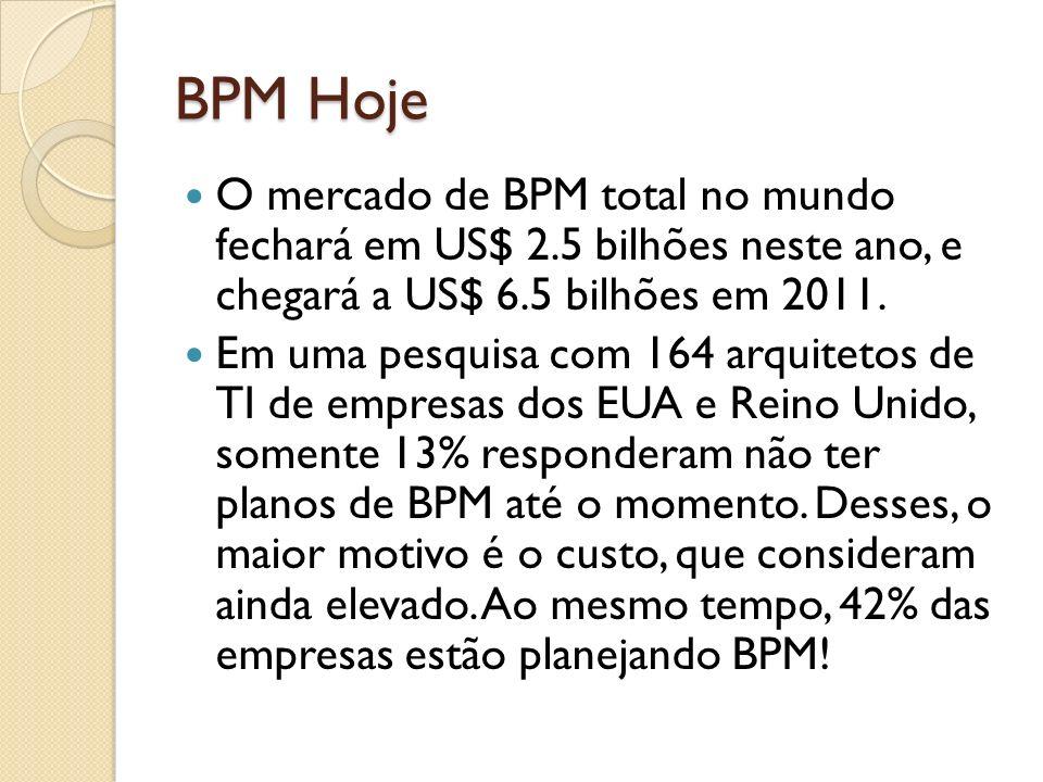 BPM Hoje O mercado de BPM total no mundo fechará em US$ 2.5 bilhões neste ano, e chegará a US$ 6.5 bilhões em 2011. Em uma pesquisa com 164 arquitetos
