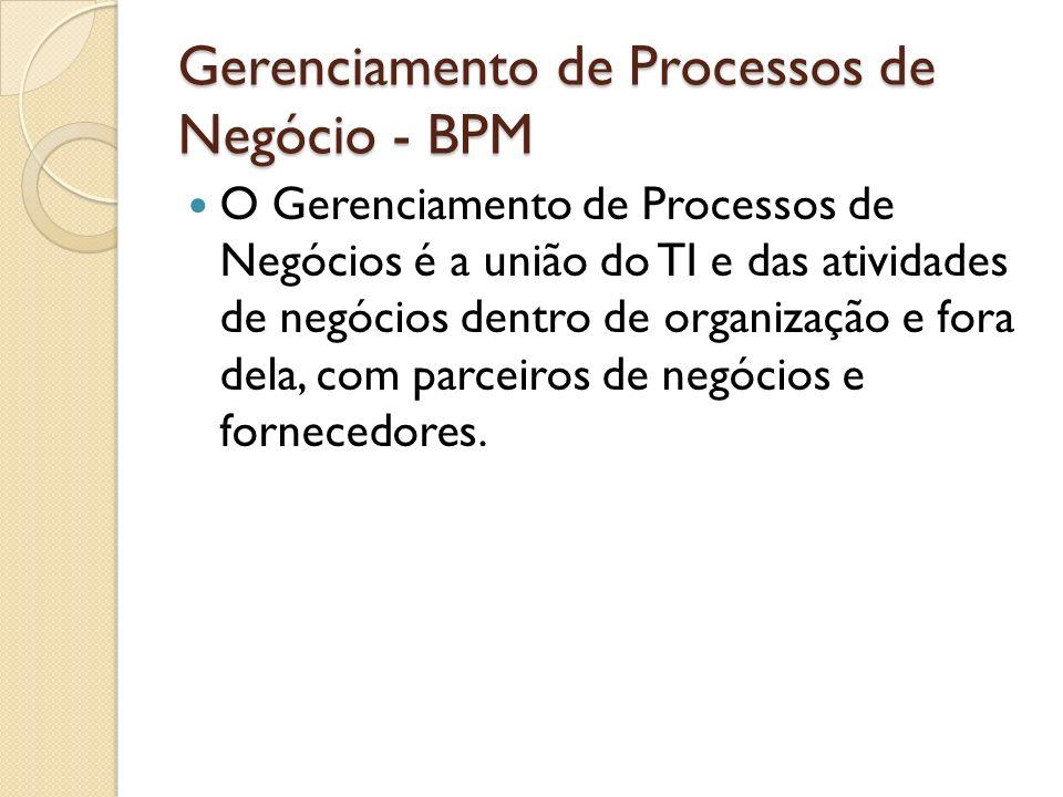 Gerenciamento de Processos de Negócio - BPM O Gerenciamento de Processos de Negócios é a união do TI e das atividades de negócios dentro de organizaçã