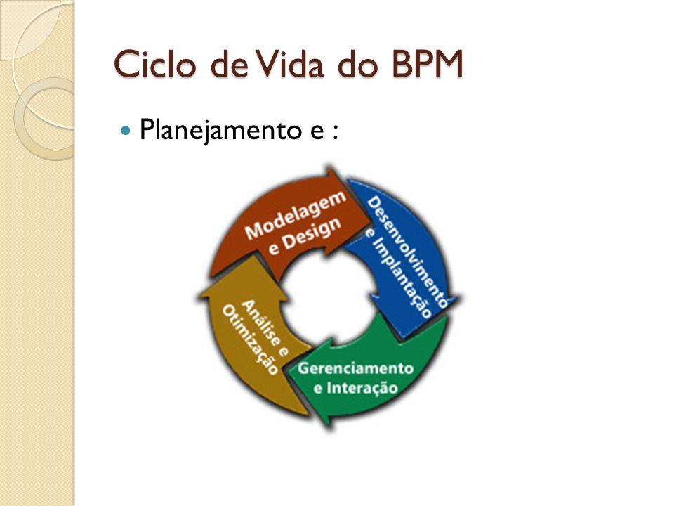 Ciclo de Vida do BPM - Planejamento Maior garantia de sucesso do BPM Implantar sem planejar: Desperdício de recursos da organização Abalo moral da equipe