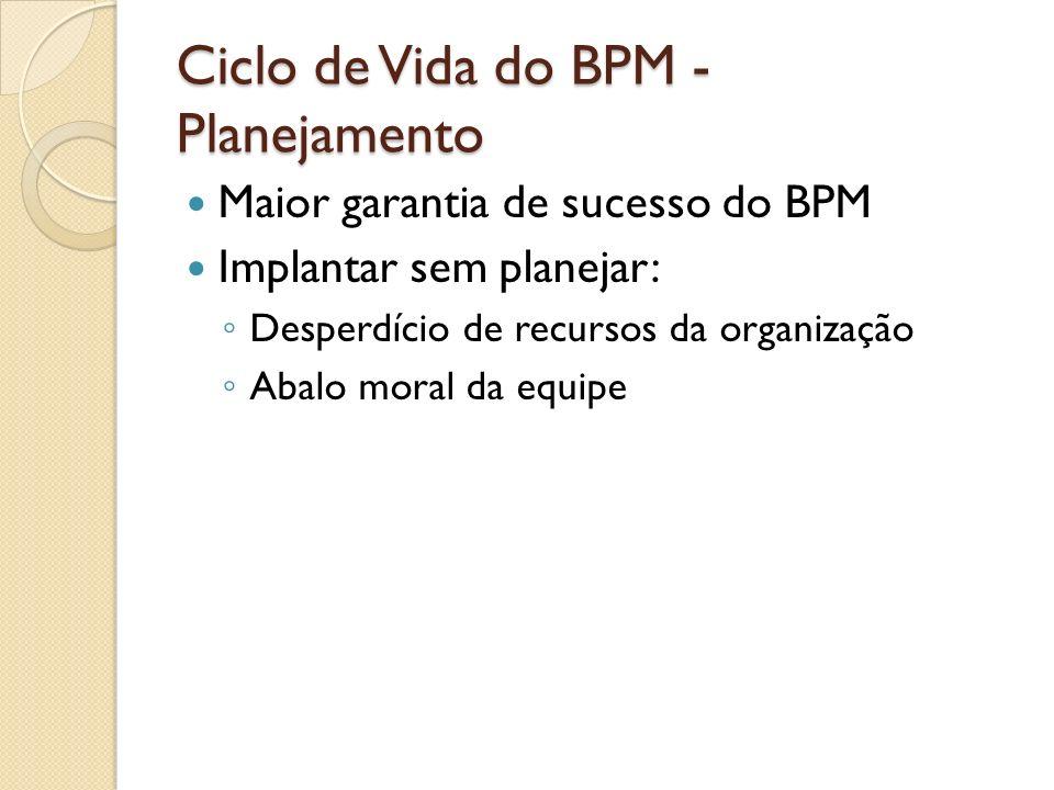 Ciclo de Vida do BPM - Planejamento Maior garantia de sucesso do BPM Implantar sem planejar: Desperdício de recursos da organização Abalo moral da equ