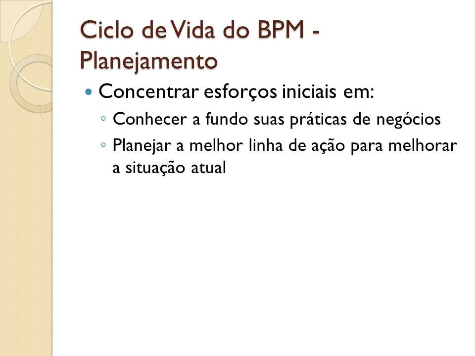 Ciclo de Vida do BPM - Planejamento Estágio inicial do planejamento: Identificar e priorizar possíveis projetos de BPM Identificar as pessoas mais importantes Estabelecer a governança