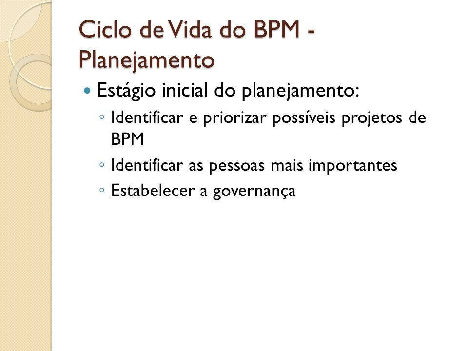 Ciclo de Vida do BPM - Planejamento Estágio inicial do planejamento: Identificar e priorizar possíveis projetos de BPM Identificar as pessoas mais imp