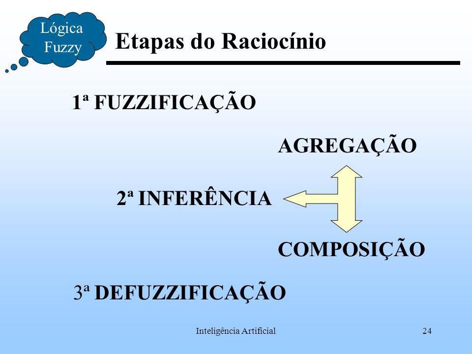 Inteligência Artificial24 Lógica Fuzzy 1ª FUZZIFICAÇÃO 2ª INFERÊNCIA AGREGAÇÃO 3ª DEFUZZIFICAÇÃO COMPOSIÇÃO Etapas do Raciocínio