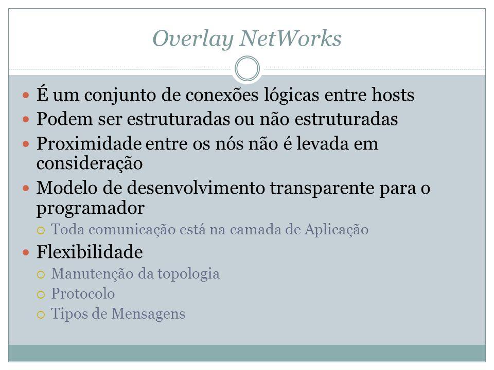 Overlay NetWorks É um conjunto de conexões lógicas entre hosts Podem ser estruturadas ou não estruturadas Proximidade entre os nós não é levada em con