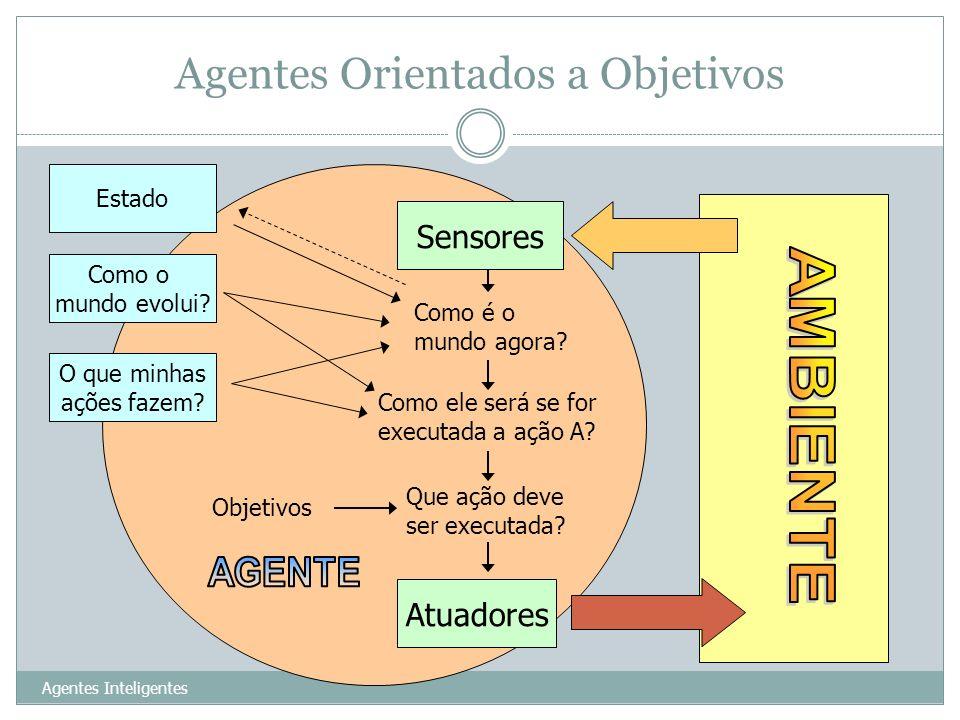 Agentes Orientados a Objetivos Agentes Inteligentes 23 Sensores Atuadores Como é o mundo agora? Que ação deve ser executada? Objetivos Estado Como o m