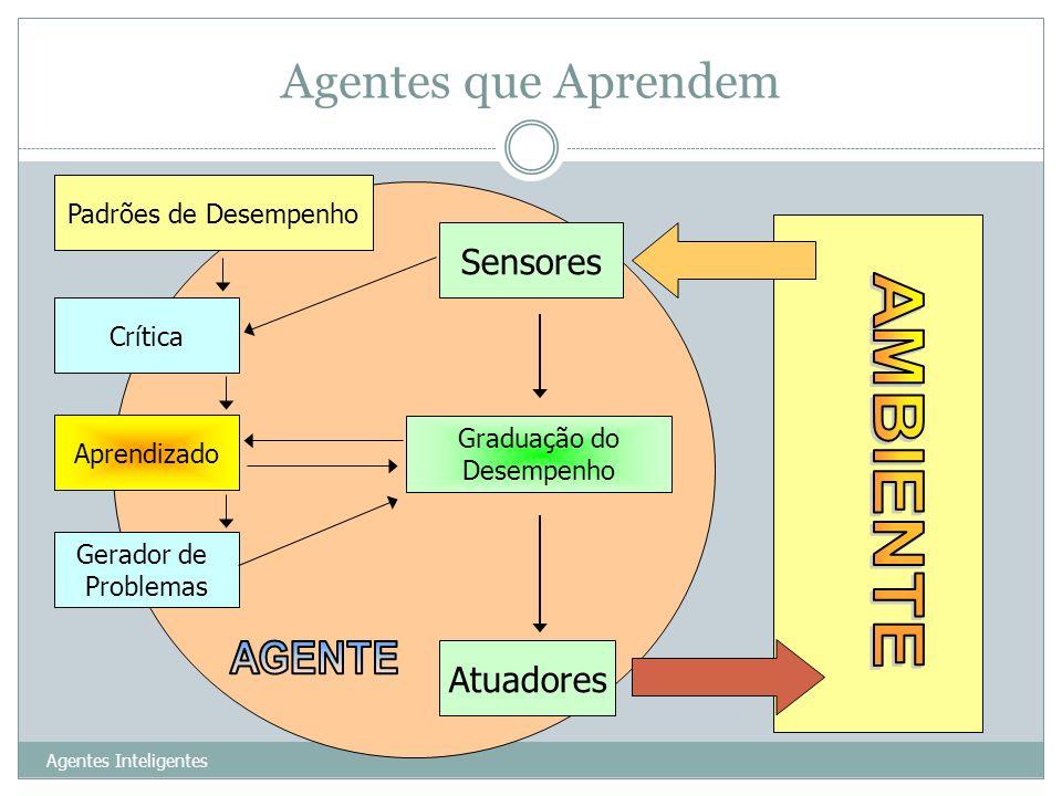 Agentes que Aprendem Agentes Inteligentes 25 Sensores Atuadores Crítica Aprendizado Gerador de Problemas Graduação do Desempenho Padrões de Desempenho