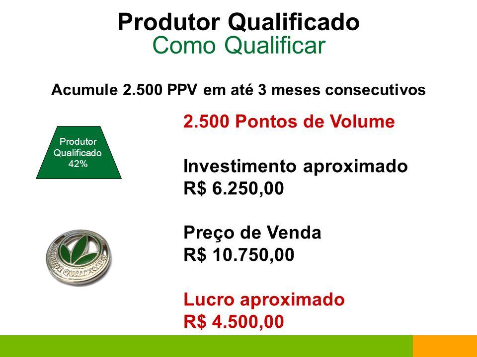 Produtor Qualificado Como Qualificar 2.500 Pontos de Volume Investimento aproximado R$ 6.250,00 Preço de Venda R$ 10.750,00 Lucro aproximado R$ 4.500,