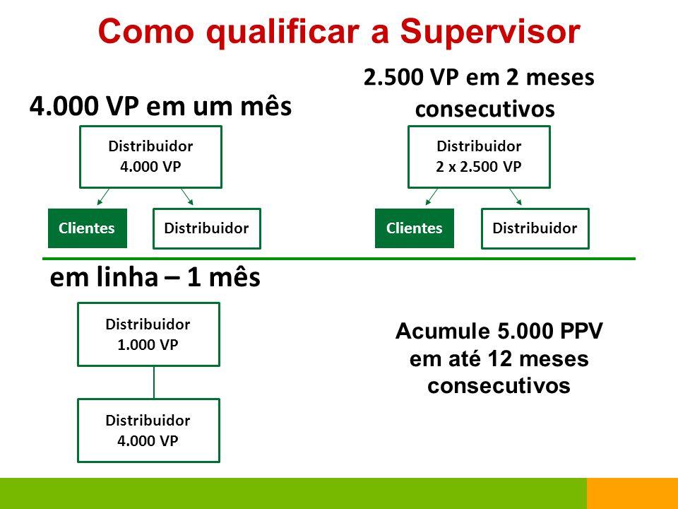 Como qualificar a Supervisor Distribuidor 4.000 VP 4.000 VP em um mês Clientes Distribuidor 2.500 VP em 2 meses consecutivos Distribuidor 1.000 VP Dis