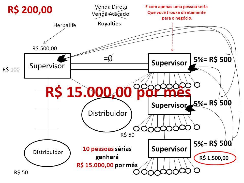 Distribuidor R$ 200,00 Supervisor R$ 50 R$ 100 Distribuidor Venda Direta R$ 50 Herbalife R$ 500,00 Supervisor Venda Atacado 5%=R$ 500 5%= R$ 500 R$ 1.