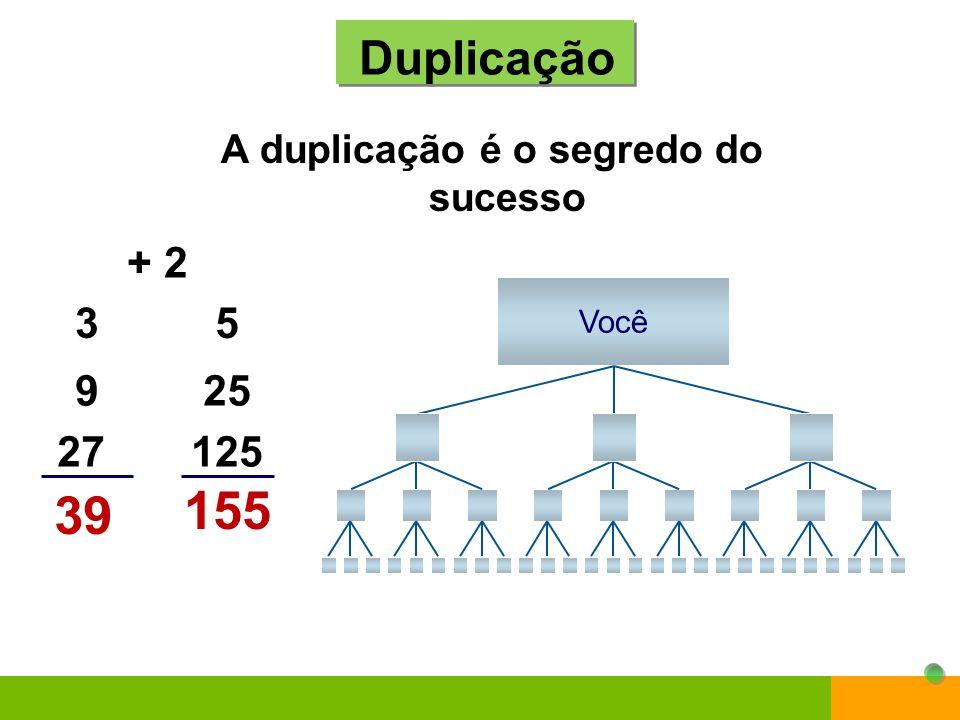 A duplicação é o segredo do sucesso Duplicação 155 25 125 5 Você 39 9 27 3 + 2