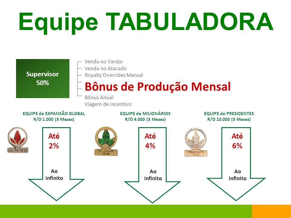Equipe TABULADORA Supervisor 50% Venda no Varejo Venda no Atacado Royalty Overrides Mensal Bônus de Produção Mensal Bônus Anual Viagem de Incentivo EQ