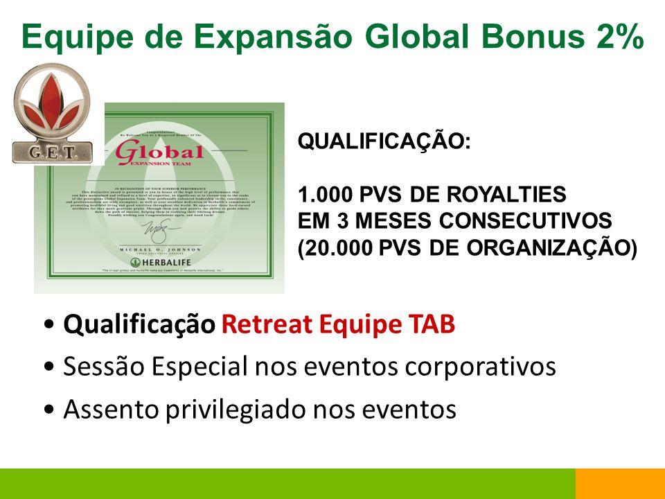 Equipe de Expansão Global Bonus 2% Qualificação Retreat Equipe TAB Sessão Especial nos eventos corporativos Assento privilegiado nos eventos QUALIFICA