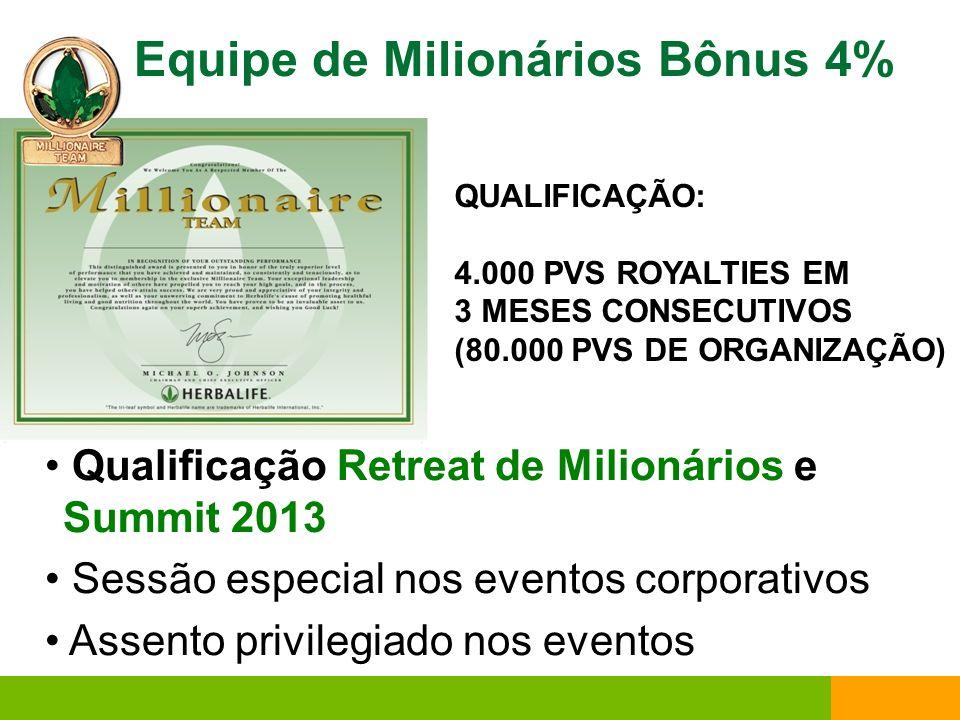 Equipe de Presidentes 6% Bônus Reuniões de estratégia e planejamento e conferências telefônicas mensais Tratamento VIP Acesso a eventos corporativos com assento privilegiado, sala exclusiva e transporte Treinamentos internacionais Qualificar-se para os prêmios da Equipe de Presidentes QUALIFICAÇÃO: 10.000 PVS DE ROYALTIES EM 3 MESES CONSECUTIVOS (200.000 PVS DE ORGANIZAÇÃO)