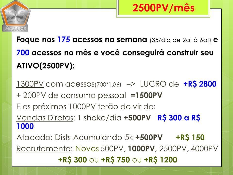 Foque nos 175 acessos na semana (35/dia de 2af à 6af) e 700 acessos no mês e você conseguirá construir seu ATIVO(2500PV): 1300PV com acessos (700*1.86