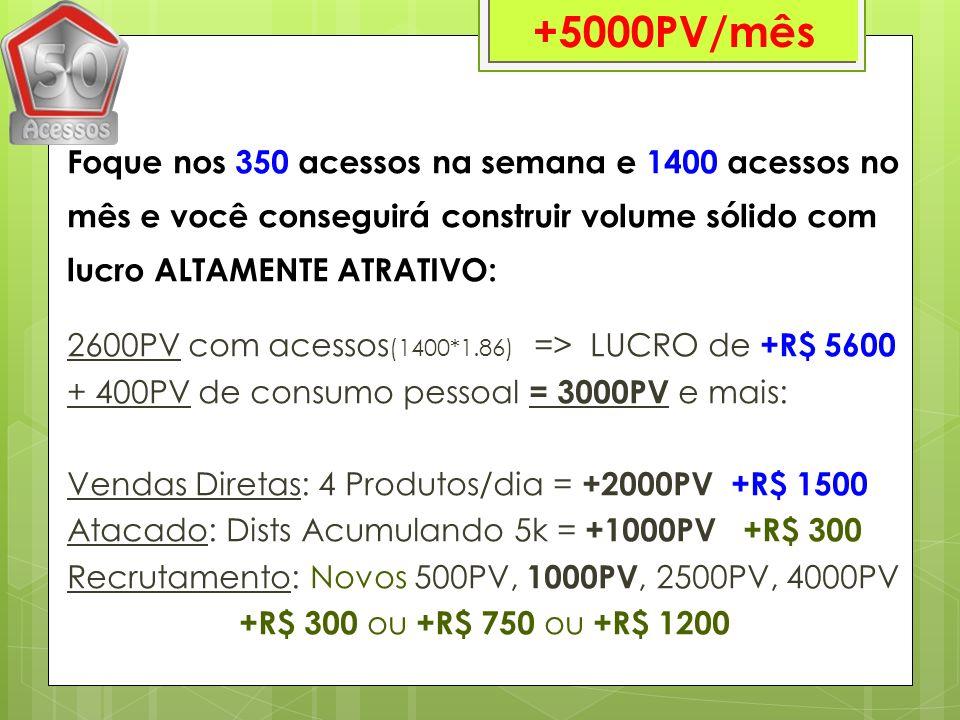 Foque nos 350 acessos na semana e 1400 acessos no mês e você conseguirá construir volume sólido com lucro ALTAMENTE ATRATIVO: 2600PV com acessos (1400