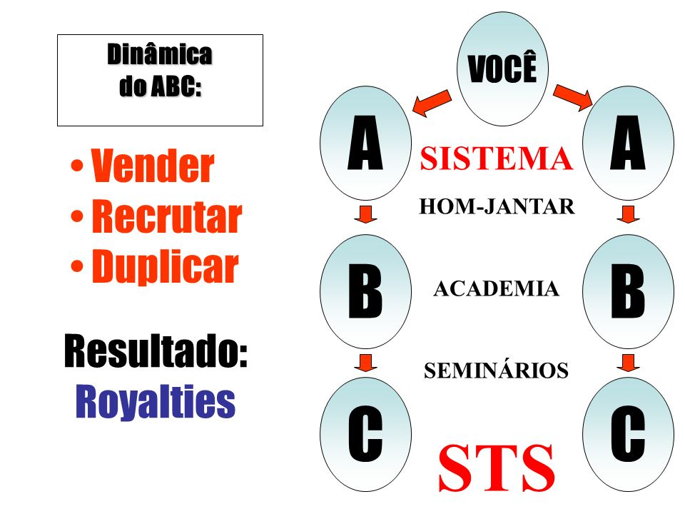 Dinâmica do ABC: VOCÊ A B C A B C Vender Recrutar Duplicar Resultado: Royalties SISTEMA HOM-JANTAR ACADEMIA SEMINÁRIOS STS