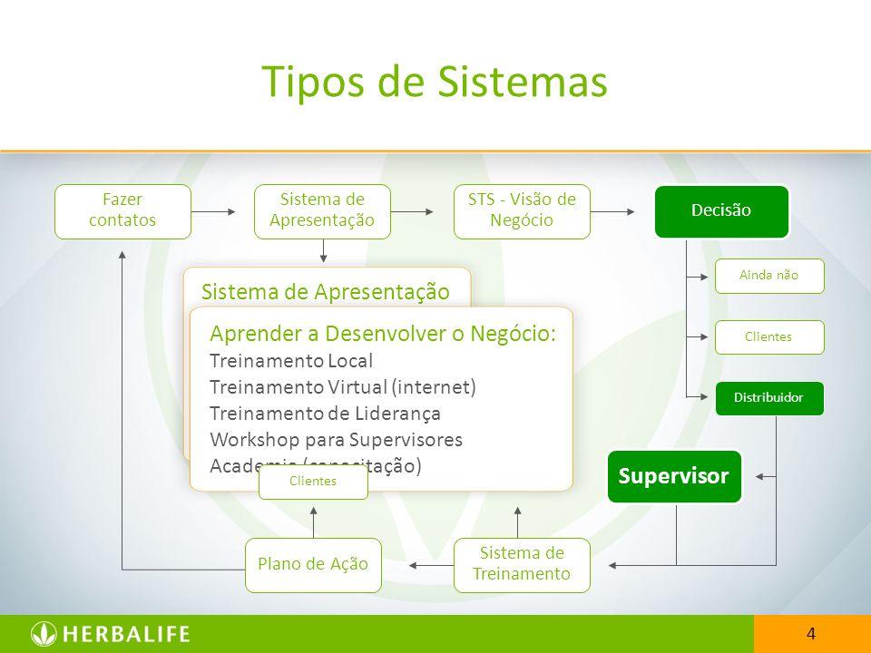 4 Sistema de Apresentação H.O.M. Jantar de Negócios QuickStart Seminários Coquetel do Bem-Estar Aprender a Desenvolver o Negócio: Treinamento Local Tr