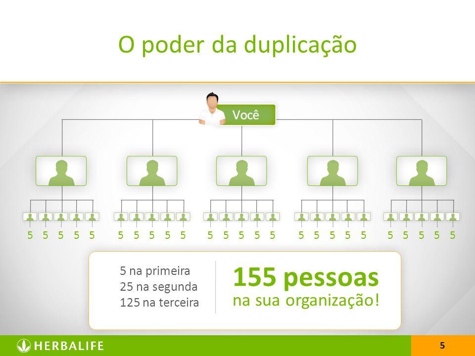 5 O poder da duplicação 5555555555555555555555555 5 na primeira 25 na segunda 125 na terceira 155 pessoas na sua organização!