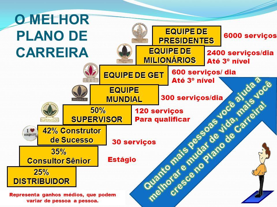 EQUIPE DE PRESIDENTES EQUIPE DE MILIONÁRIOS EQUIPE DE GET EQUIPE MUNDIAL 50% SUPERVISOR 50% SUPERVISOR 42% Construtor de Sucesso 25%DISTRIBUIDOR 35% C