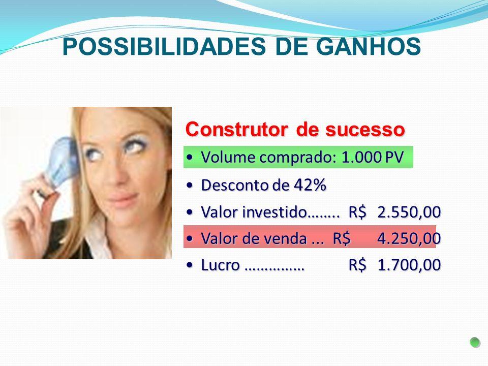 Construtor de sucesso Volume comprado: 1.000 PVVolume comprado: 1.000 PV Desconto de 42%Desconto de 42% Valor investido……..R$ 2.550,00Valor investido…