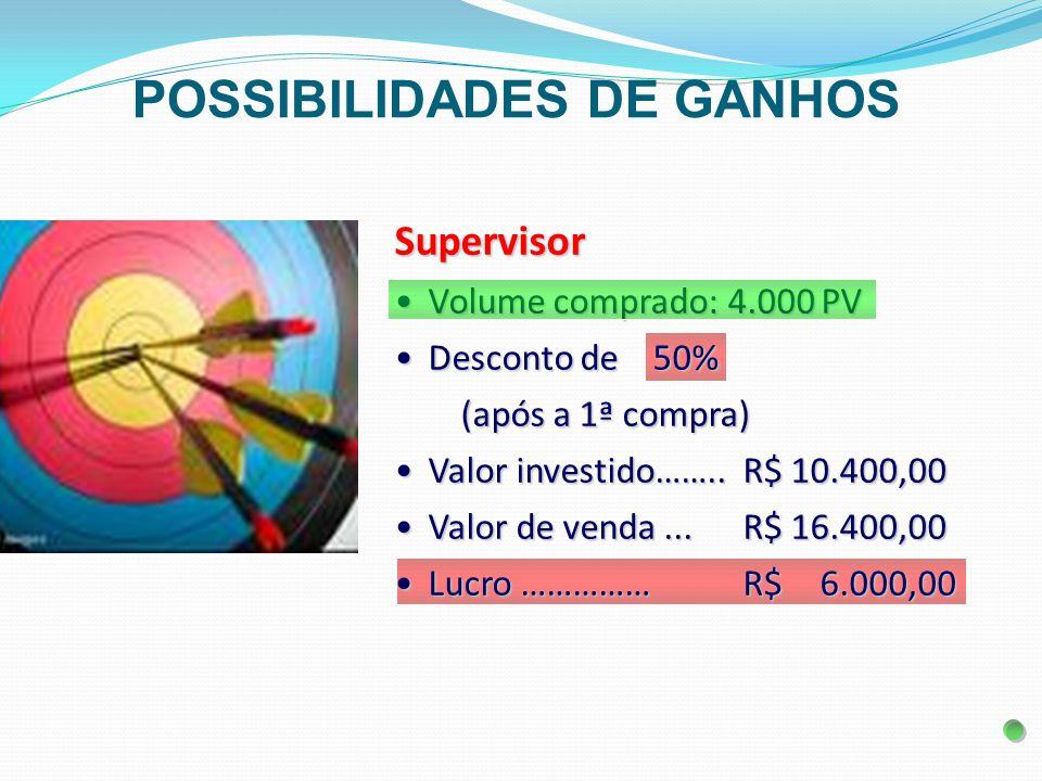 Supervisor Volume comprado: 4.000 PVVolume comprado: 4.000 PV Desconto de 50%Desconto de 50% (após a 1ª compra) Valor investido……..R$ 10.400,00Valor i