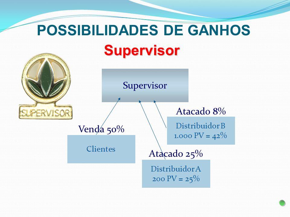 Supervisor Supervisor Atacado 8% Distribuidor B 1.000 PV = 42% Venda 50% Clientes Distribuidor A 200 PV = 25% Atacado 25% POSSIBILIDADES DE GANHOS