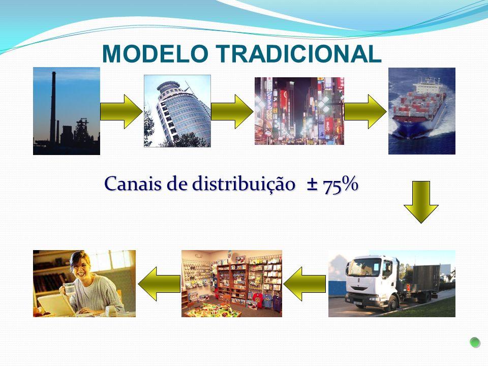Canais de distribuição ± 75% MODELO MARKETING MULTINÍVEL