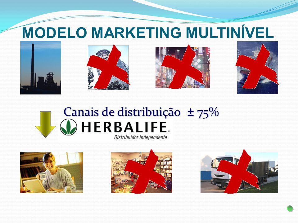 Plano de Marketing + Bônus + Royalties Lucro Revenda