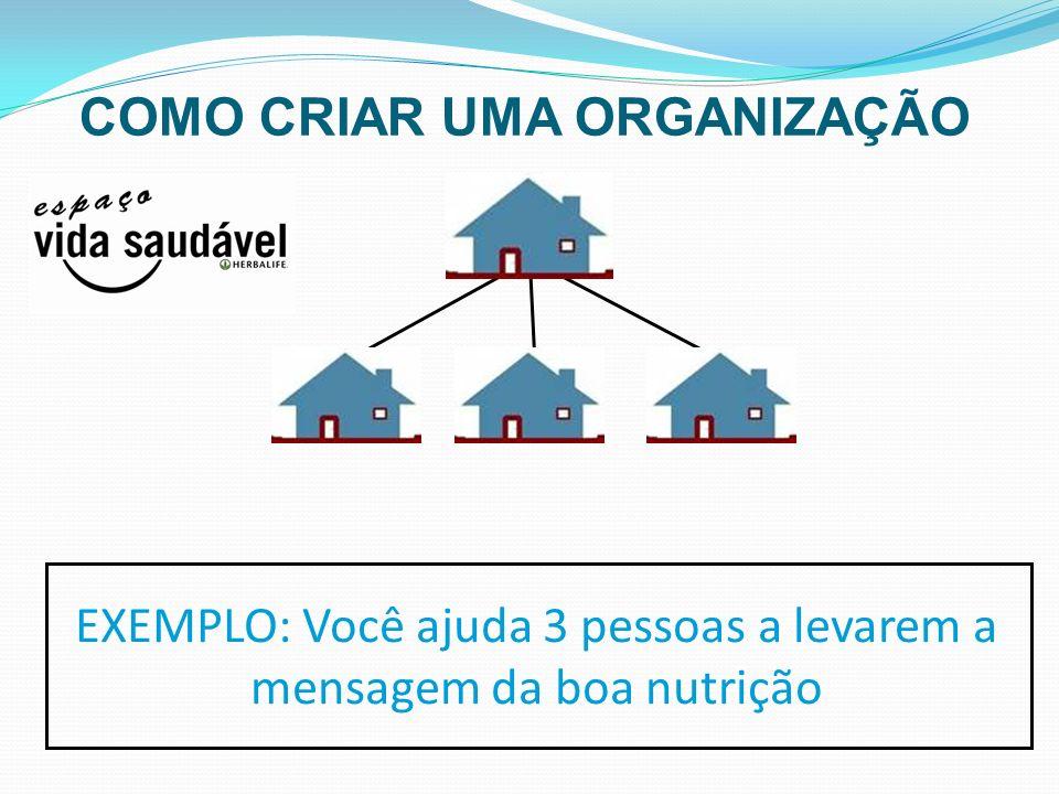 EXEMPLO: Você ajuda 3 pessoas a levarem a mensagem da boa nutrição COMO CRIAR UMA ORGANIZAÇÃO
