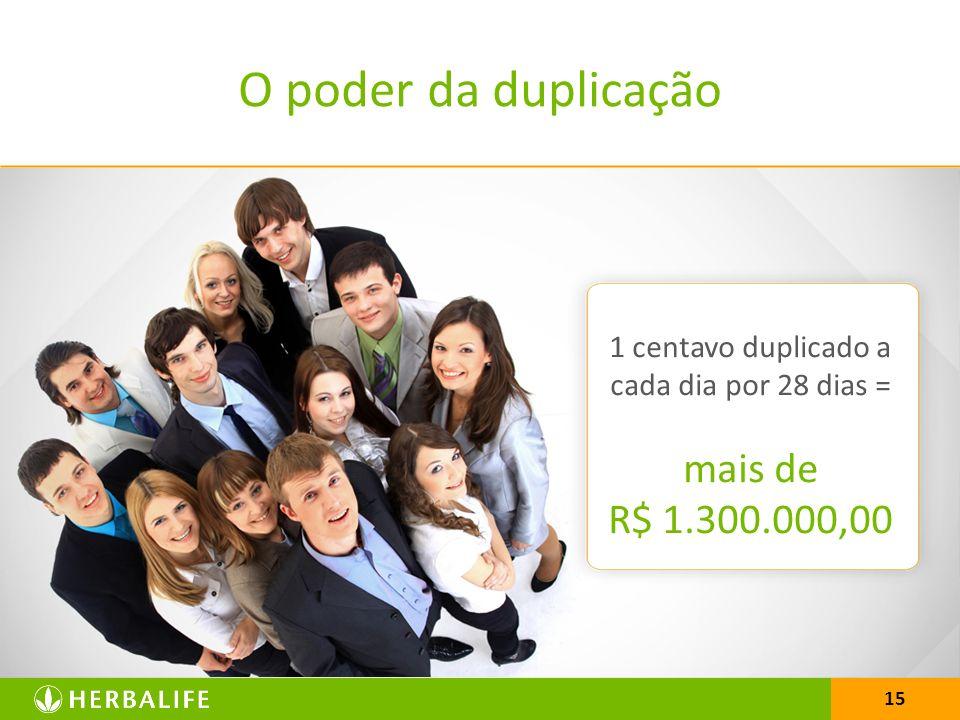 15 O poder da duplicação 1 centavo duplicado a cada dia por 28 dias = mais de R$ 1.300.000,00