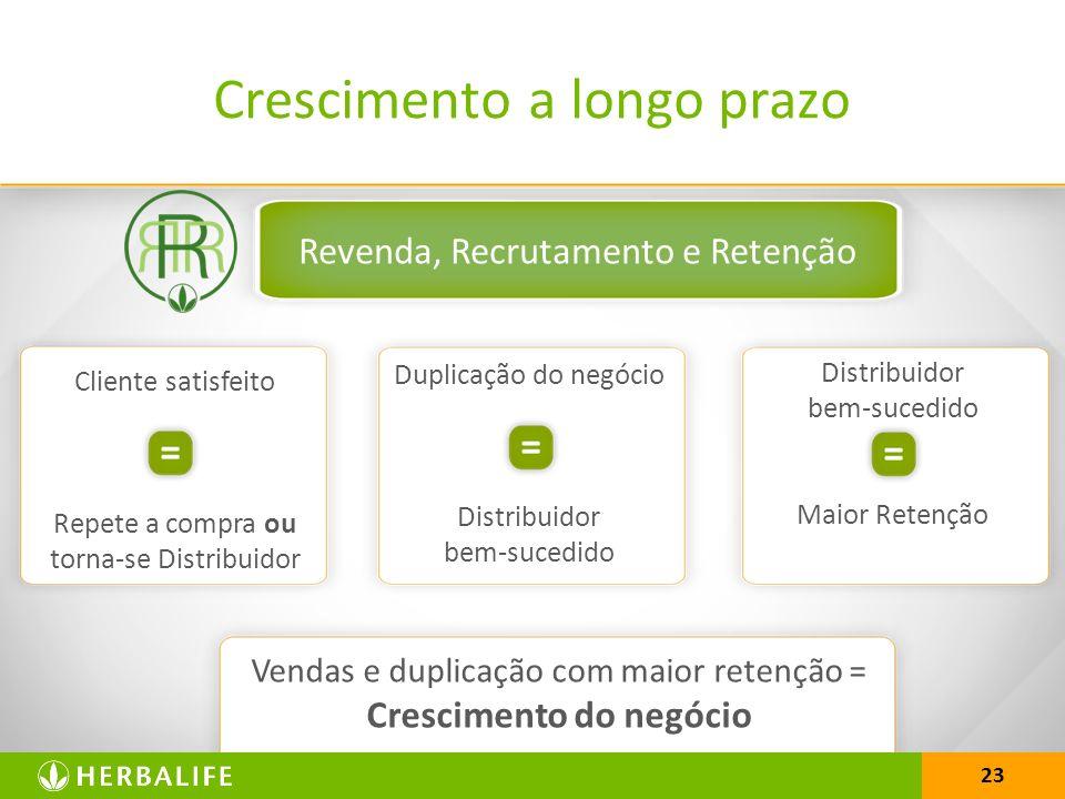 23 Cliente satisfeito Repete a compra ou torna-se Distribuidor Duplicação do negócio Distribuidor bem-sucedido Maior Retenção Revenda, Recrutamento e