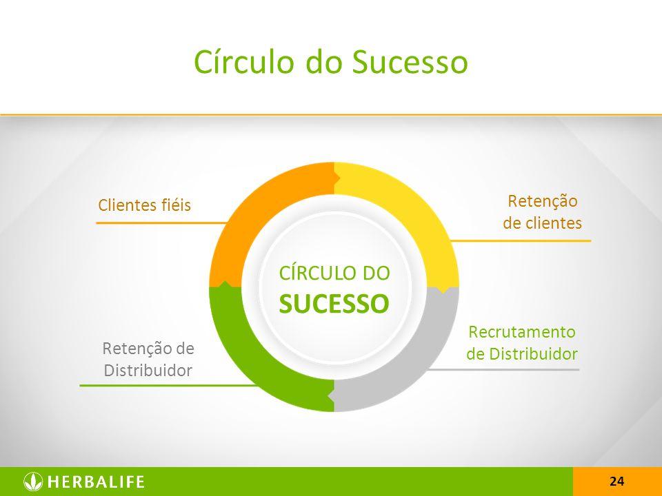 24 Círculo do Sucesso Clientes fiéis Recrutamento de Distribuidor Retenção de clientes Retenção de Distribuidor CÍRCULO DO SUCESSO