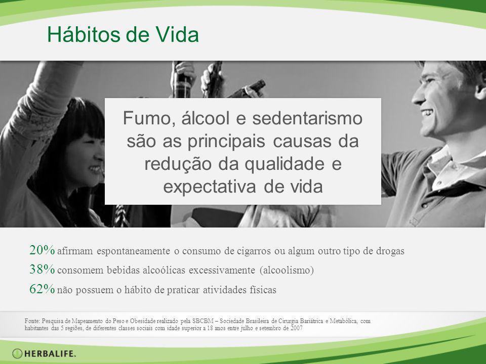 Hábitos de Vida Fumo, álcool e sedentarismo são as principais causas da redução da qualidade e expectativa de vida Fonte: Pesquisa de Mapeamento do Pe
