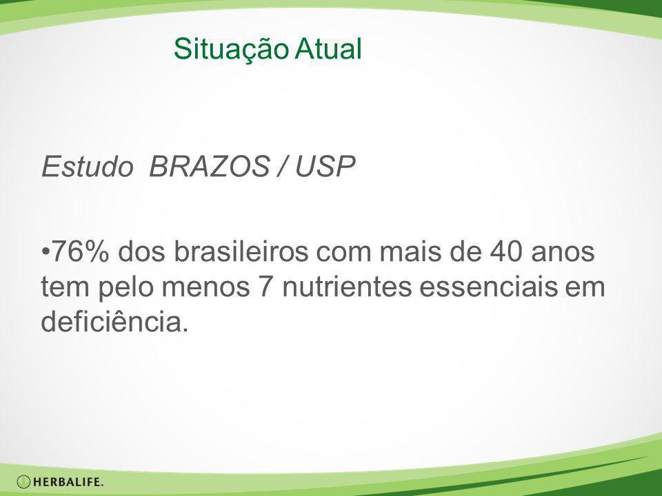 Situação Atual Estudo BRAZOS / USP 76% dos brasileiros com mais de 40 anos tem pelo menos 7 nutrientes essenciais em deficiência.