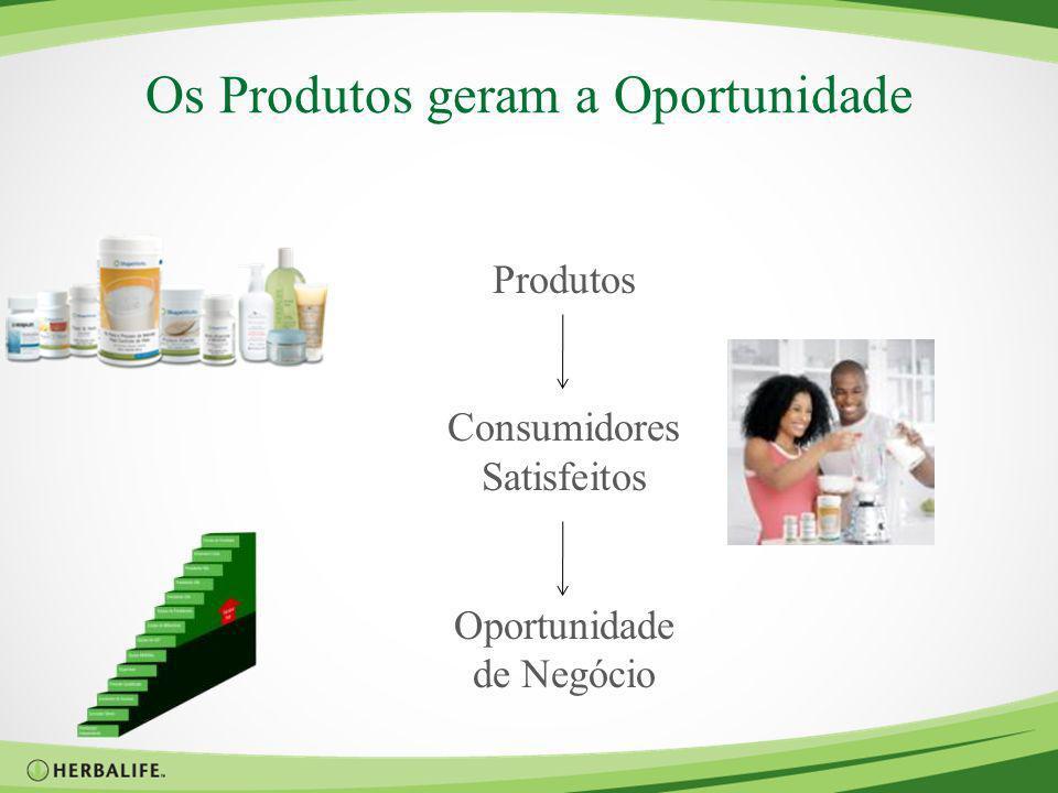 Os Produtos geram a Oportunidade Produtos Consumidores Satisfeitos Oportunidade de Negócio